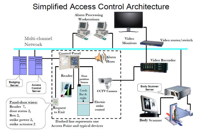 ACS_general_architecture access control systems overview access control components access control diagram at gsmx.co