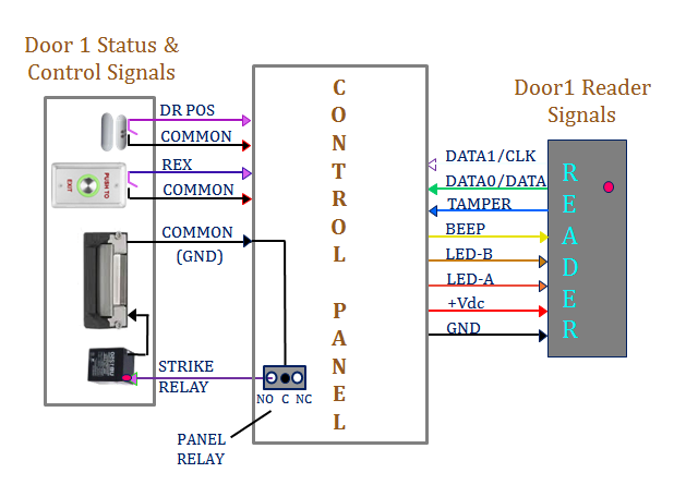 access control systems overview access control components typical panel to door electronics connection